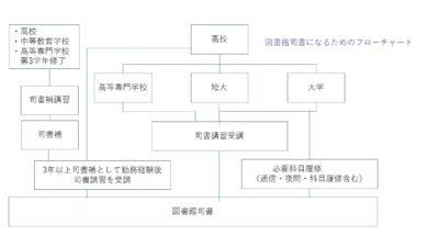 司書ルート図