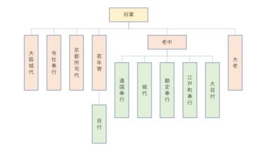 江戸幕府の構造